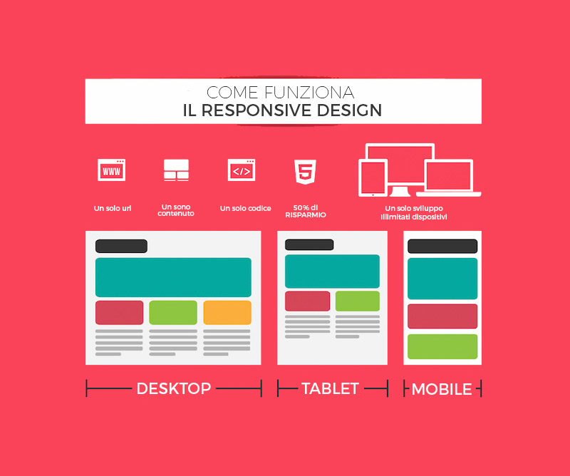 web-design-responsive-comocomunica