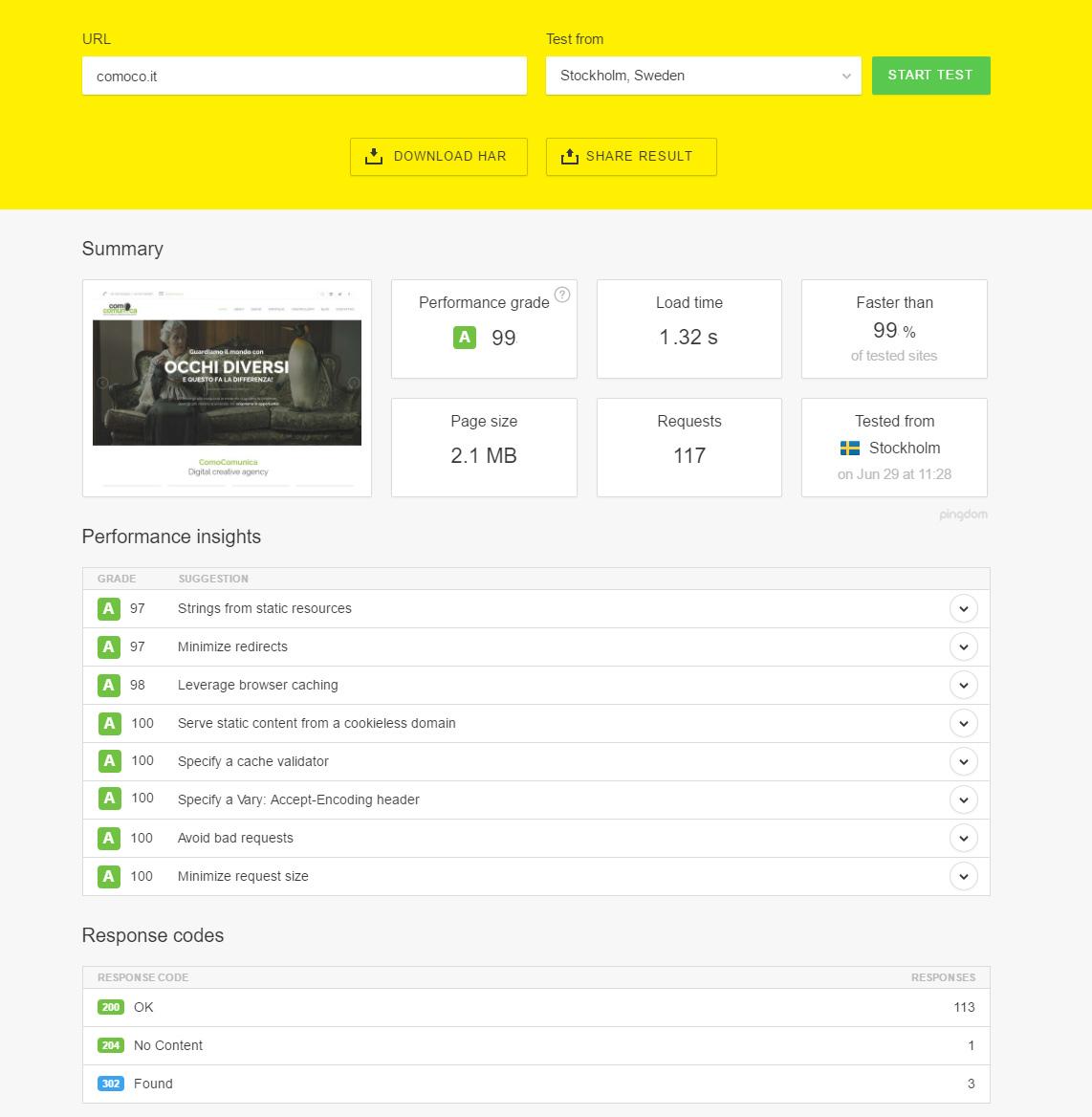 Analaisi sito web ComoComunica con Pingdom